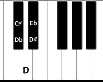 B sharp major scale positions on the guitar fretboard - online